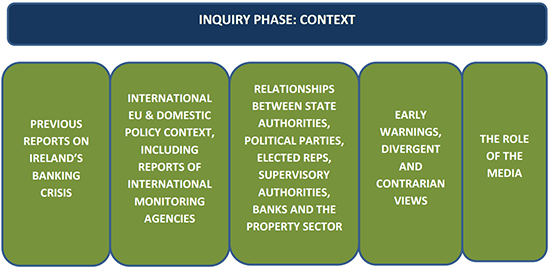 image outlining the context phase