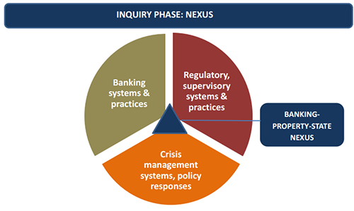 Image outlining the Nexus phase